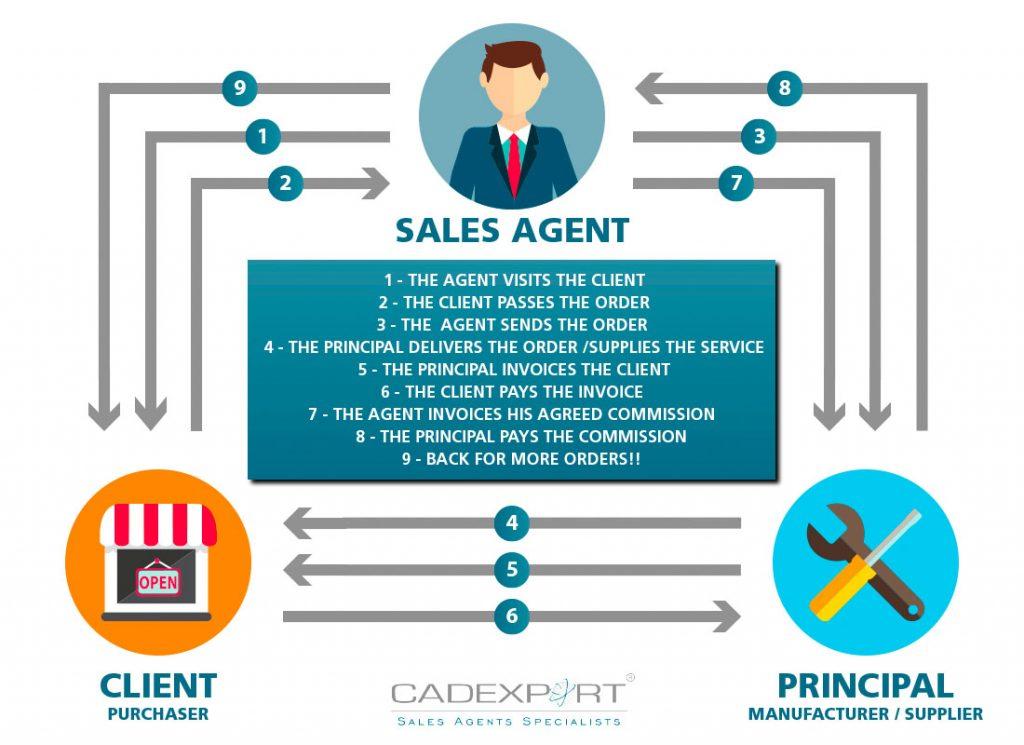 Agentes de vendas